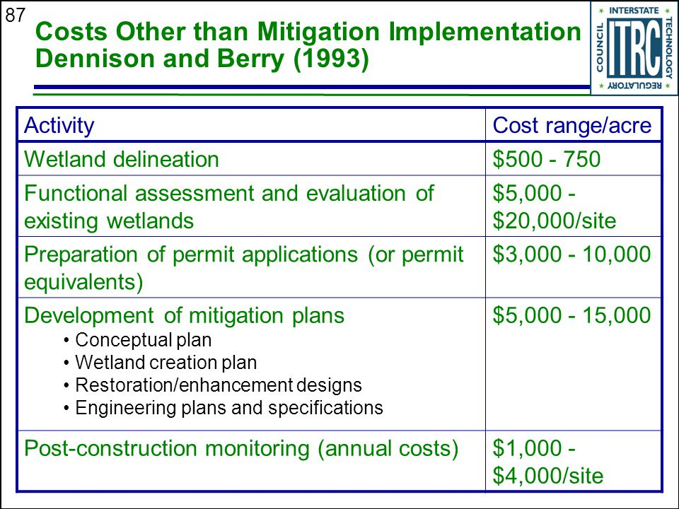 87 Costs Other than Mitigation Implementation Dennison and Berry (1993) ActivityCost range/acre Wetland delineation$500 - 750 Functional assessment and evaluation of existing wetlands $5,000 - $20,000/site Preparation of permit applications (or permit equivalents) $3,000 - 10,000 Development of mitigation plans Conceptual plan Wetland creation plan Restoration/enhancement designs Engineering plans and specifications $5,000 - 15,000 Post-construction monitoring (annual costs)$1,000 - $4,000/site