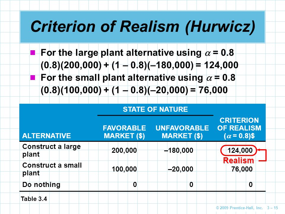 © 2009 Prentice-Hall, Inc. 3 – 15 Criterion of Realism (Hurwicz) For the large plant alternative using  = 0.8 (0.8)(200,000) + (1 – 0.8)(–180,000) =