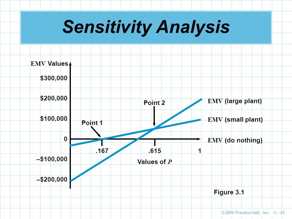 © 2009 Prentice-Hall, Inc. 3 – 21 Sensitivity Analysis $300,000 $200,000 $100,000 0 –$100,000 –$200,000 EMV Values EMV (large plant) EMV (small plant)