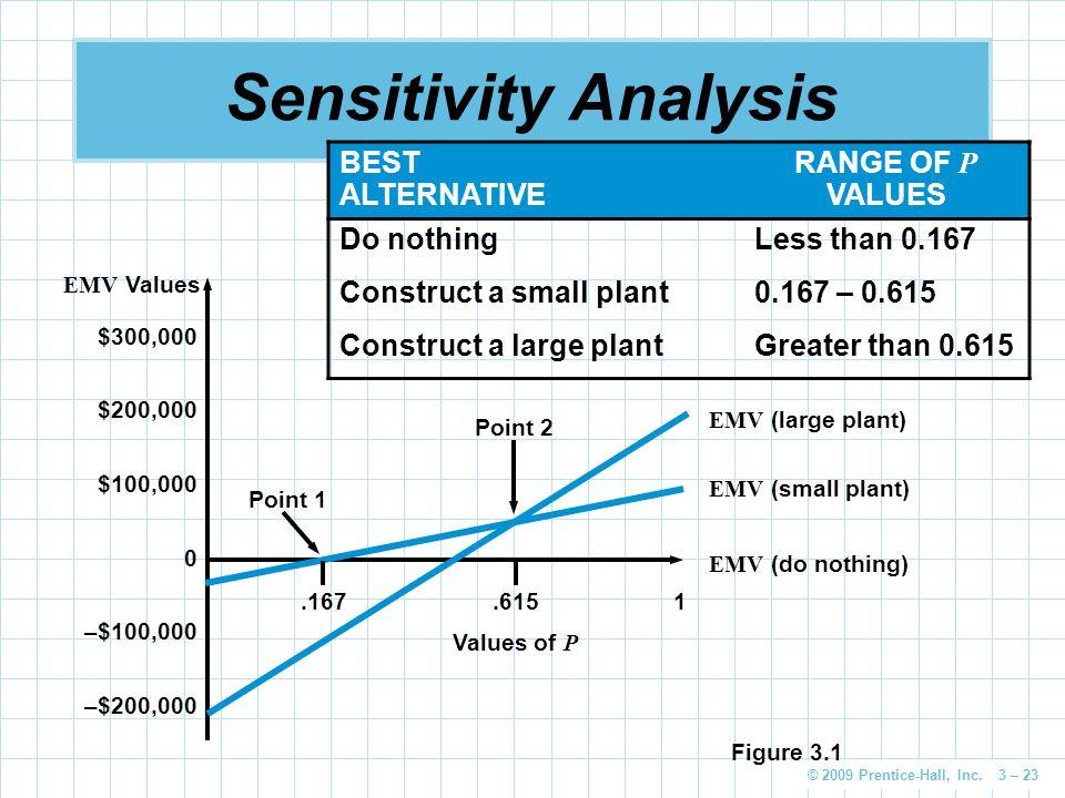 © 2009 Prentice-Hall, Inc. 3 – 23 Sensitivity Analysis $300,000 $200,000 $100,000 0 –$100,000 –$200,000 EMV Values EMV (large plant) EMV (small plant)