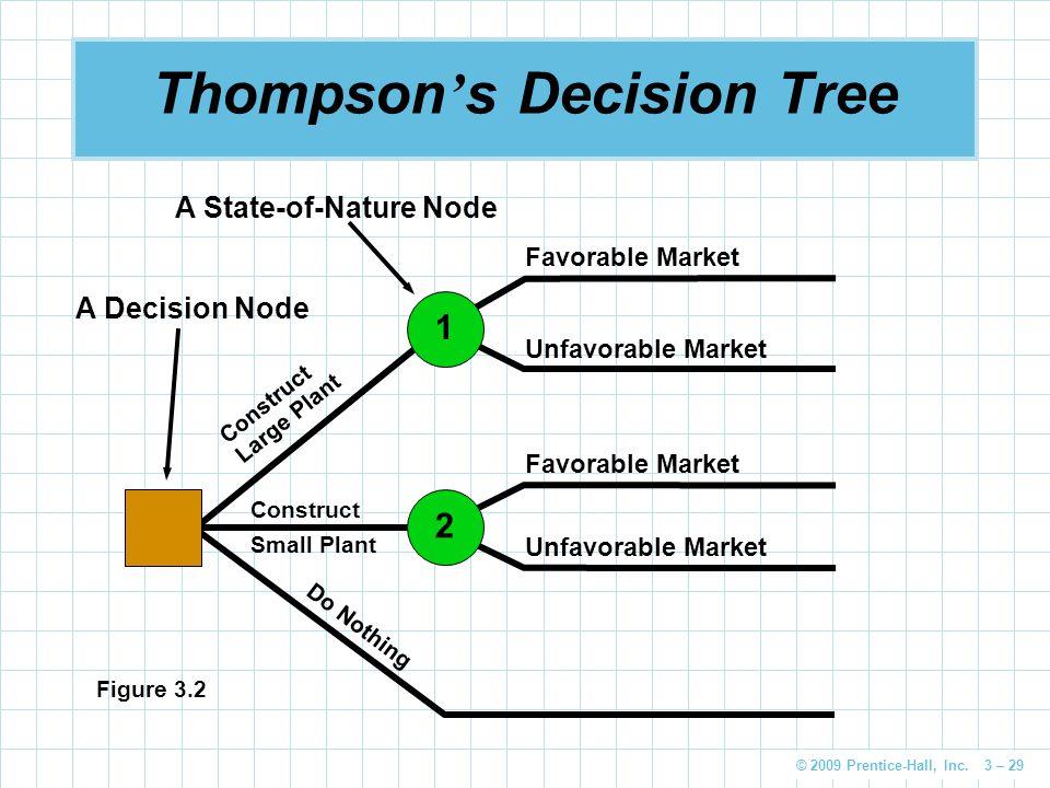 © 2009 Prentice-Hall, Inc. 3 – 29 Thompson ' s Decision Tree Favorable Market Unfavorable Market Favorable Market Unfavorable Market Do Nothing Constr