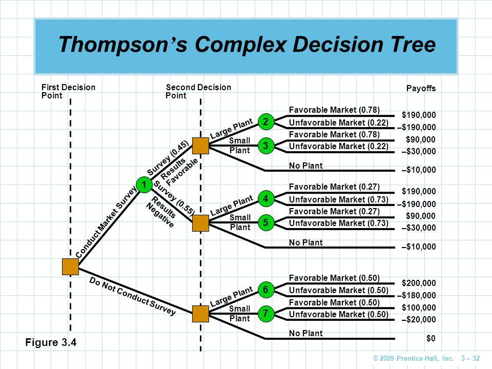 © 2009 Prentice-Hall, Inc. 3 – 32 Thompson ' s Complex Decision Tree Second Decision Point First Decision Point Favorable Market (0.78) Unfavorable Ma