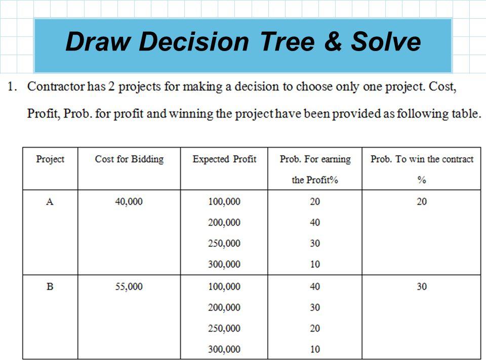 © 2009 Prentice-Hall, Inc. 3 – 36 Draw Decision Tree & Solve