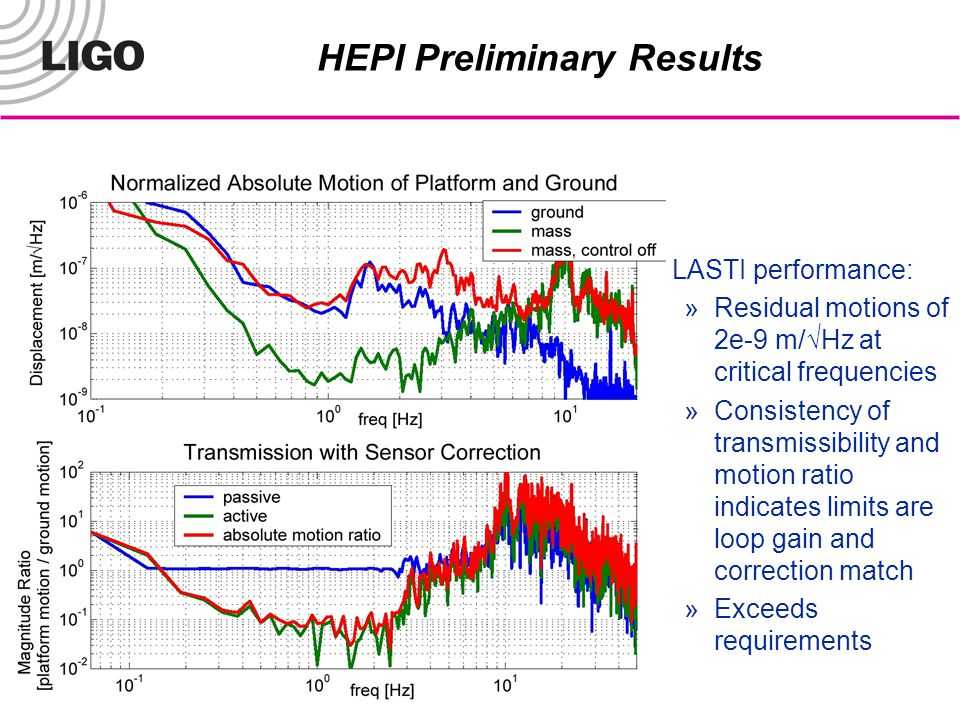 LIGO-G070624-00-M HEPI Preliminary Results LASTI performance: »Residual motions of 2e-9 m/√Hz at critical frequencies »Consistency of transmissibility and motion ratio indicates limits are loop gain and correction match »Exceeds requirements