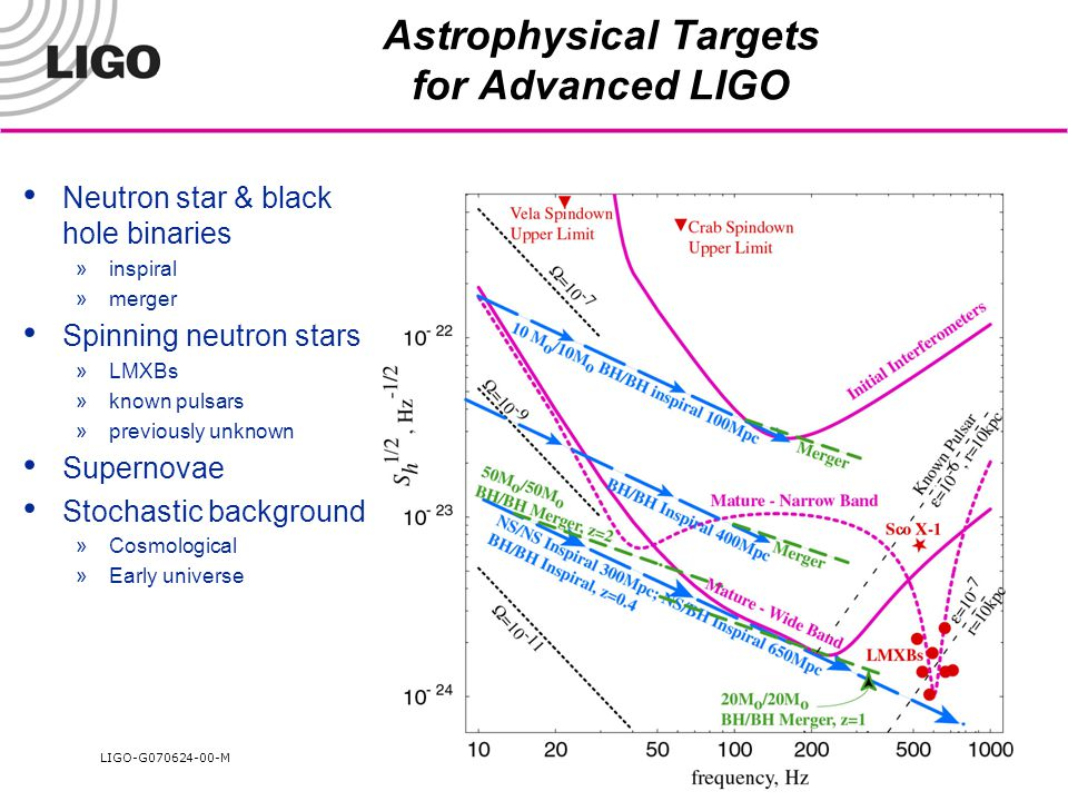LIGO-G070624-00-M LLNL Seminar 25 Astrophysical Targets for Advanced LIGO Neutron star & black hole binaries »inspiral »merger Spinning neutron stars »LMXBs »known pulsars »previously unknown Supernovae Stochastic background »Cosmological »Early universe