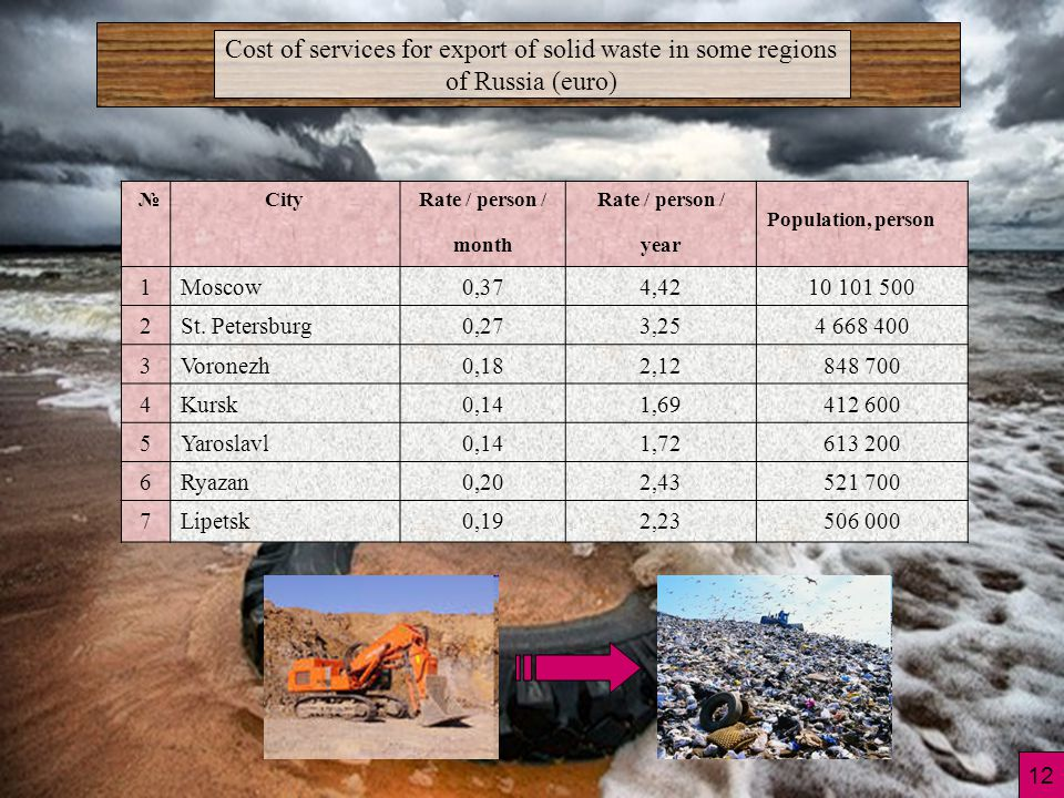Cost of services for export of solid waste in some regions of Russia (euro) №CityRate / person / month Rate / person / year Population, person 1Moscow0,374,4210 101 500 2St.