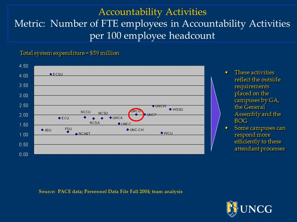 Accountability Activities Metric: Number of FTE employees in Accountability Activities per 100 employee headcount Source: PACE data; Personnel Data File Fall 2004; team analysis These activities reflect the outside requirements placed on the campuses by GA, the General Assembly and the BOG Some campuses can respond more efficiently to these attendant processes These activities reflect the outside requirements placed on the campuses by GA, the General Assembly and the BOG Some campuses can respond more efficiently to these attendant processes Total system expenditure = $59 million