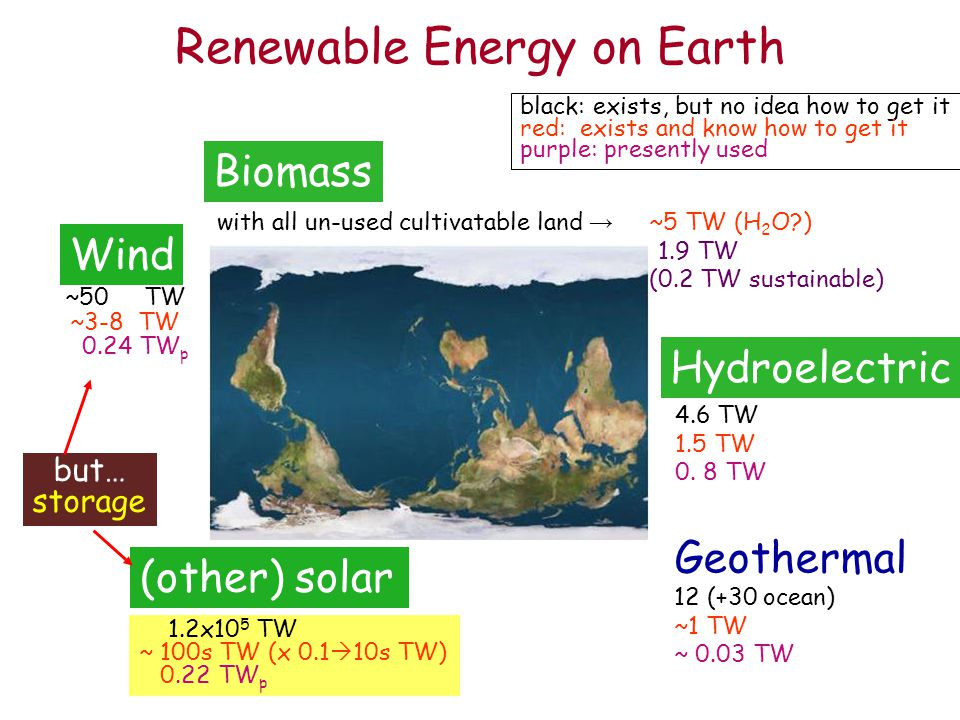 1.2x10 5 TW ~ 100s TW (x 0.1  10s TW) 0.22 TW p (other) solar Renewable Energy on Earth Wind ~50 TW ~3-8 TW 0.24 TW p Biomass with all un-used cultivatable land → ~5 TW (H 2 O?) 1.9 TW (0.2 TW sustainable) Hydroelectric 4.6 TW 1.5 TW 0.