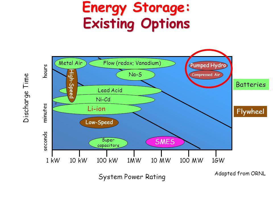 System Power Rating s 1 kW10 kW100 kW1MW10 MW100 MW1GW seconds hours minutes Discharge Time SMES Low-Speed Lead Acid Flow (redox; Vanadium) Na-S Compr