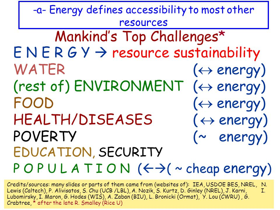 Mankind's Top Challenges* E N E R G Y  resource sustainability WATER (  energy) (rest of) ENVIRONMENT (  energy) FOOD (  energy) HEALTH/DISEASES(  energy) POVERTY (~ energy) EDUCATION, SECURITY P O P U L A T I O N (  ( ~ cheap energy ) -a- Energy defines accessibility to most other resources Credits/sources: many slides or parts of them came from (websites of): IEA, USDOE BES, NREL, N.