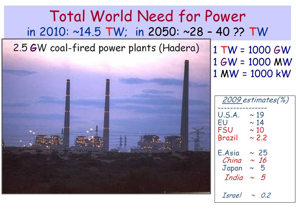 Total World Need for Power in 2010: ~14.5 TW; in 2050: ~28 – 40 .