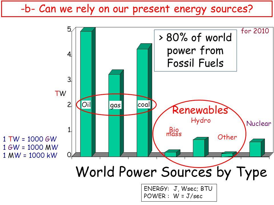 World Power Sources by Type TWTW for 2010 0 1 2 3 4 5 Oil coal Nuclear ENERGY: J, Wsec; BTU POWER : W = J/sec 1 TW = 1000 GW 1 GW = 1000 MW 1 MW = 100