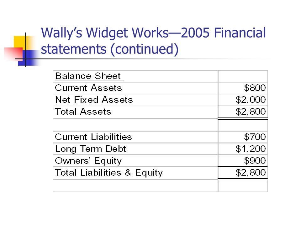 Wally's Widget Works—2005 Key Profitability Ratios