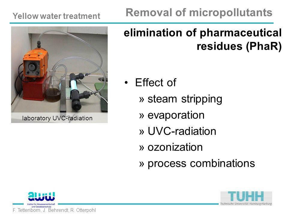 Yellow water treatment F. Tettenborn, J. Behrendt, R. Otterpohl PhaR - Evaporation