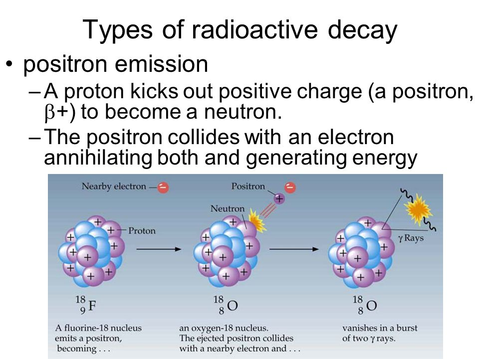 Types of radioactive decay positron emission –A proton kicks out positive charge (a positron,  +) to become a neutron.