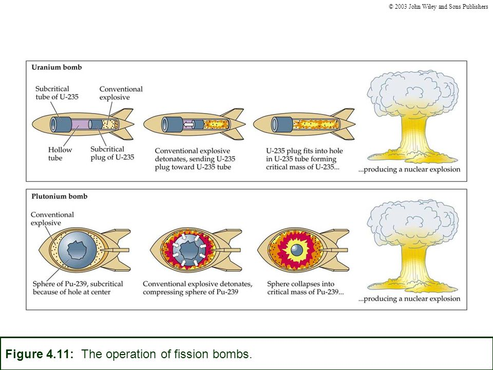 Figure 4.11: The operation of fission bombs. © 2003 John Wiley and Sons Publishers