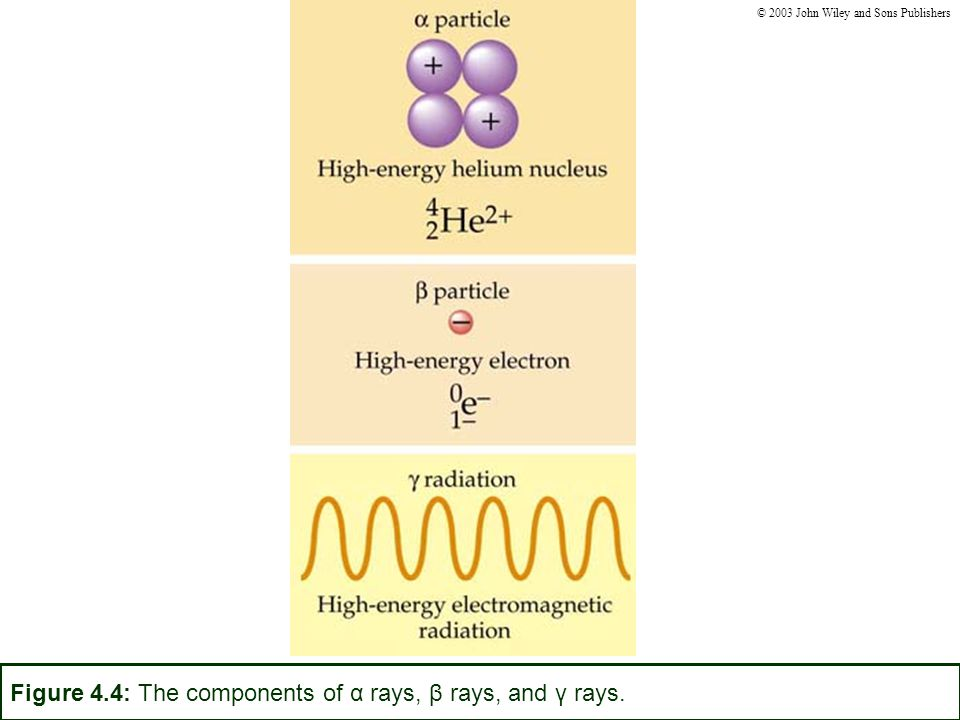 Figure 4.4: The components of α rays, β rays, and γ rays. © 2003 John Wiley and Sons Publishers