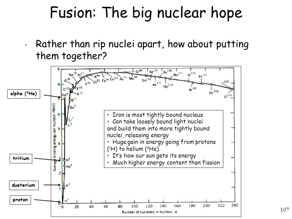 107 Fusion: The big nuclear hope Rather than rip nuclei apart, how about putting them together.