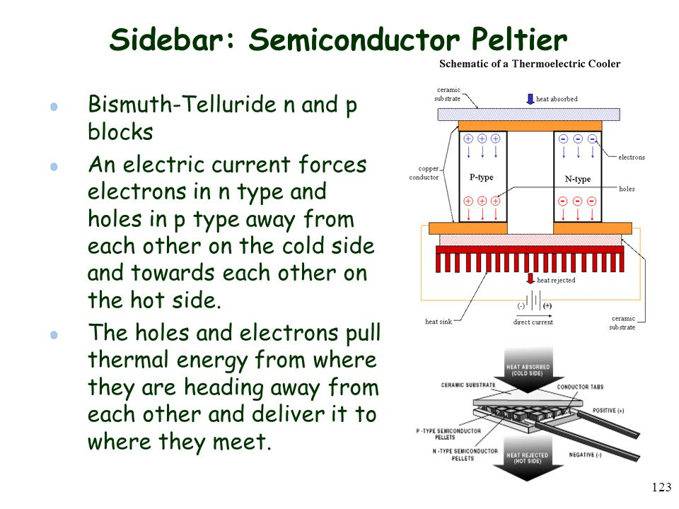 123 Sidebar: Semiconductor Peltier Bismuth-Telluride n and p blocks An electric current forces electrons in n type and holes in p type away from each other on the cold side and towards each other on the hot side.