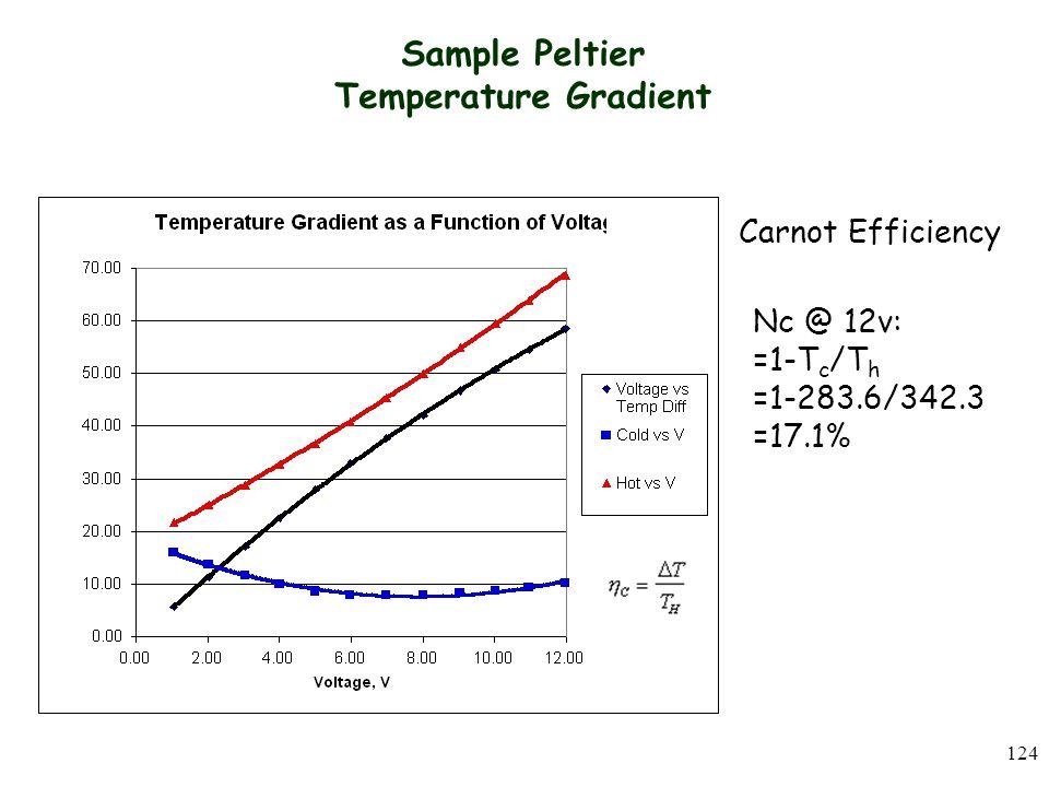 124 Sample Peltier Temperature Gradient Carnot Efficiency Nc @ 12v: =1-T c /T h =1-283.6/342.3 =17.1%