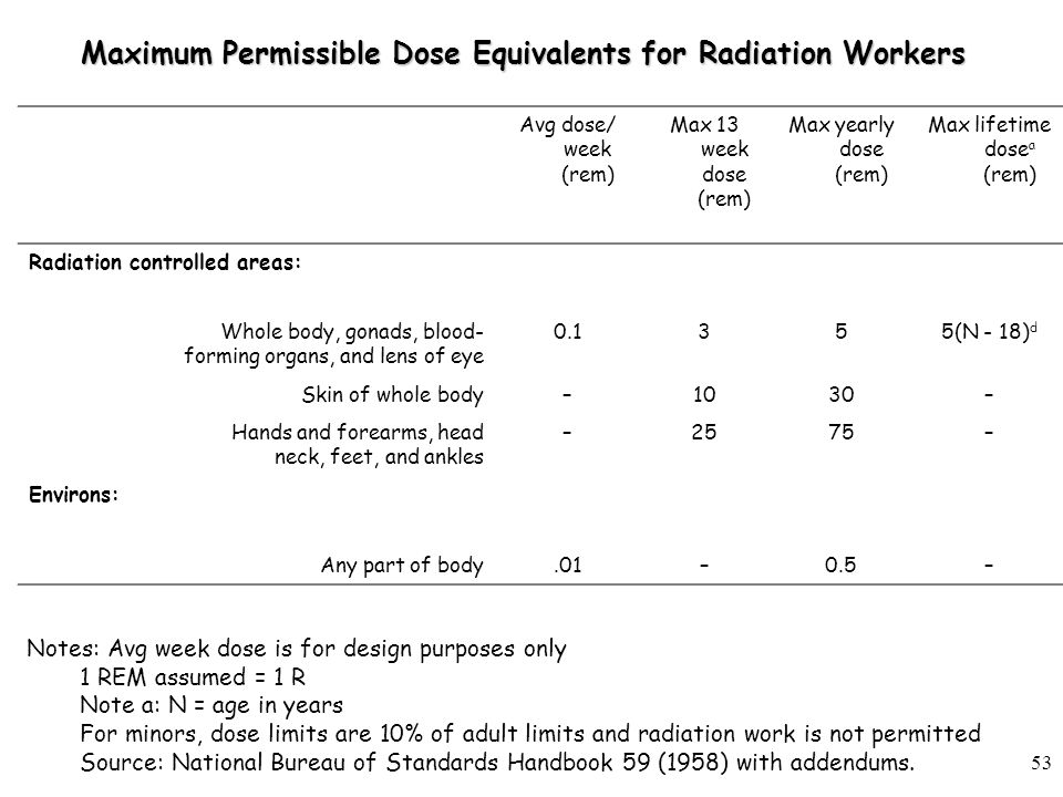 53 Maximum Permissible Dose Equivalents for Radiation Workers Avg dose/ week (rem) Max 13 week dose (rem) Max yearly dose (rem) Max lifetime dose a (rem) Radiation controlled areas: Whole body, gonads, blood- forming organs, and lens of eye 0.1355(N - 18) d Skin of whole body–1030– Hands and forearms, head neck, feet, and ankles –2575– Environs: Any part of body.01–0.5– Notes: Avg week dose is for design purposes only 1 REM assumed = 1 R Note a: N = age in years For minors, dose limits are 10% of adult limits and radiation work is not permitted Source: National Bureau of Standards Handbook 59 (1958) with addendums.