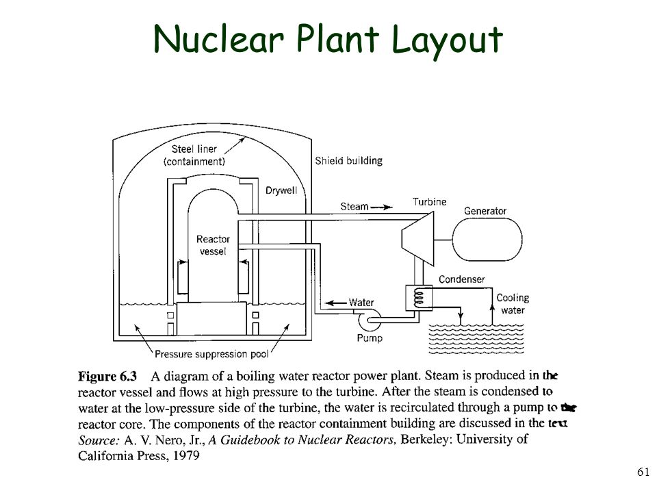 61 Nuclear Plant Layout