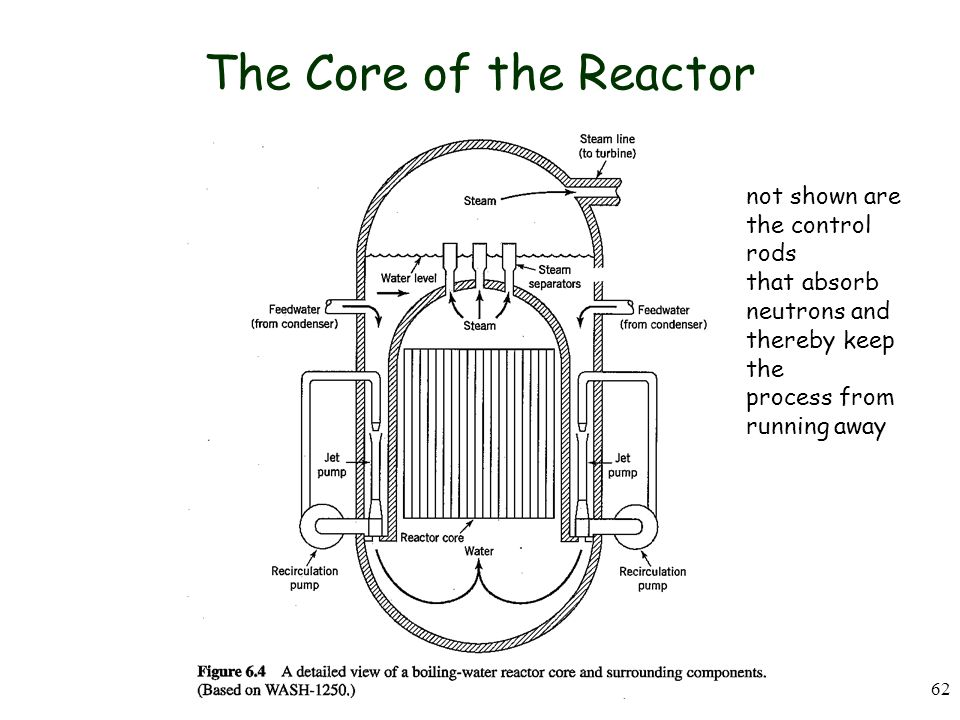 62 The Core of the Reactor not shown are the control rods that absorb neutrons and thereby keep the process from running away