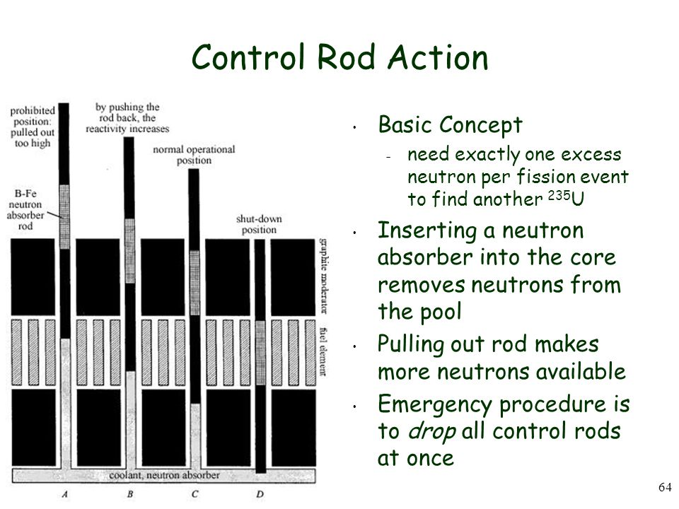 64 Control Rod Action Basic Concept – need exactly one excess neutron per fission event to find another 235 U Inserting a neutron absorber into the core removes neutrons from the pool Pulling out rod makes more neutrons available Emergency procedure is to drop all control rods at once