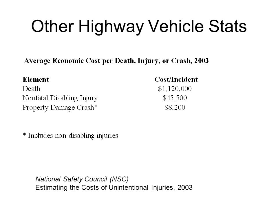 Other Highway Vehicle Stats National Safety Council (NSC) Estimating the Costs of Unintentional Injuries, 2003