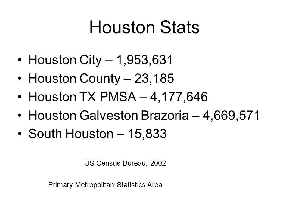 Houston Stats Houston City – 1,953,631 Houston County – 23,185 Houston TX PMSA – 4,177,646 Houston Galveston Brazoria – 4,669,571 South Houston – 15,833 US Census Bureau, 2002 Primary Metropolitan Statistics Area