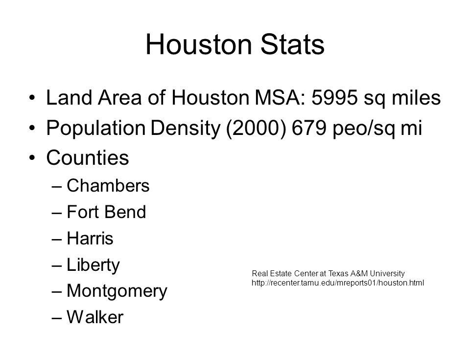 Houston Stats Land Area of Houston MSA: 5995 sq miles Population Density (2000) 679 peo/sq mi Counties –Chambers –Fort Bend –Harris –Liberty –Montgomery –Walker Real Estate Center at Texas A&M University http://recenter.tamu.edu/mreports01/houston.html