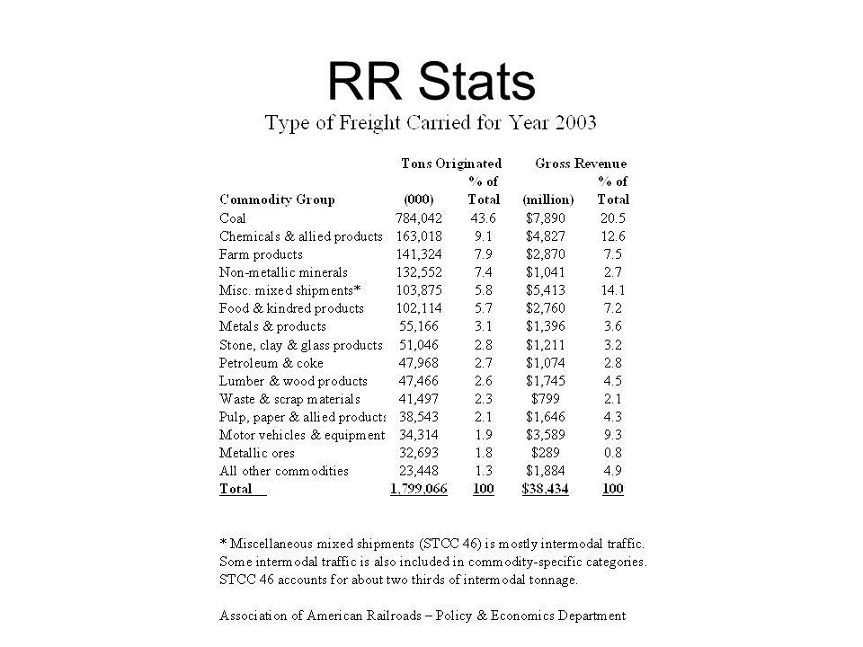 RR Stats