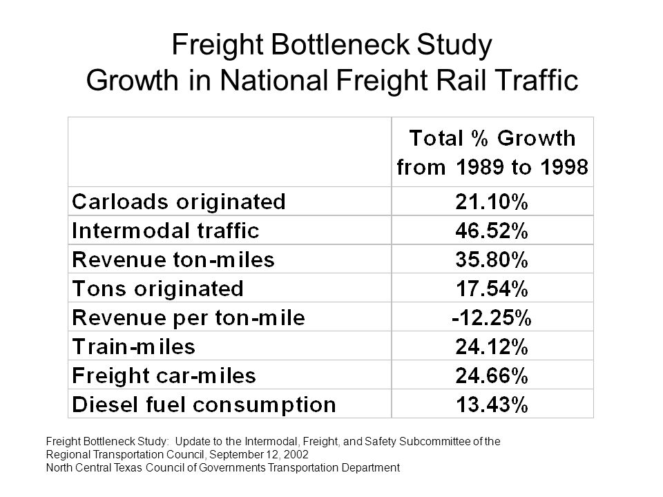 Freight Bottleneck Study Growth in National Freight Rail Traffic Freight Bottleneck Study: Update to the Intermodal, Freight, and Safety Subcommittee of the Regional Transportation Council, September 12, 2002 North Central Texas Council of Governments Transportation Department