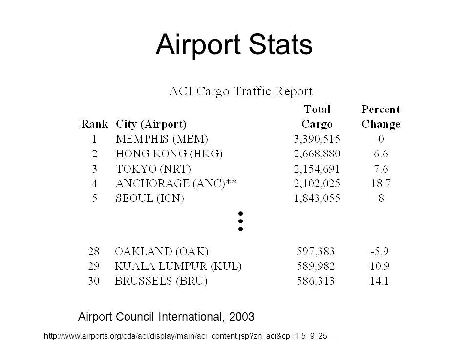 Airport Stats Airport Council International, 2003 http://www.airports.org/cda/aci/display/main/aci_content.jsp?zn=aci&cp=1-5_9_25__