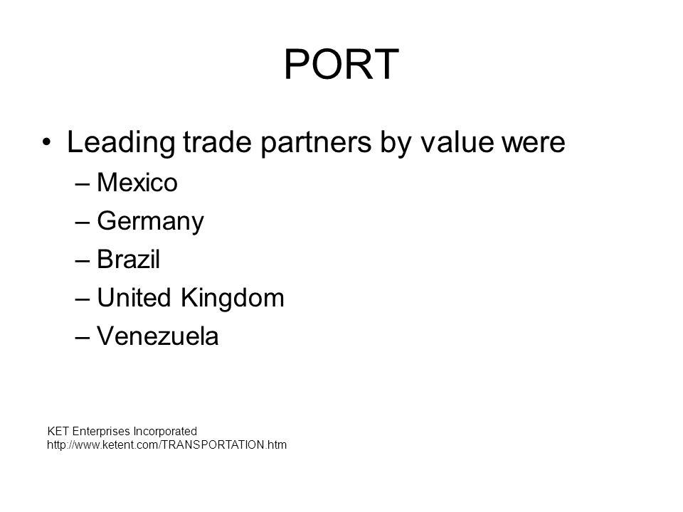 Leading trade partners by value were –Mexico –Germany –Brazil –United Kingdom –Venezuela KET Enterprises Incorporated http://www.ketent.com/TRANSPORTATION.htm