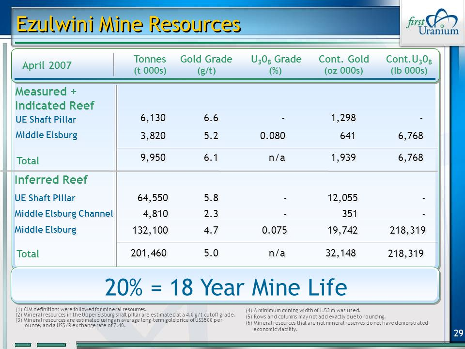 29 Ezulwini Mine Resources Tonnes (t 000s) Gold Grade (g/t) U 3 0 8 Grade (%) Cont.