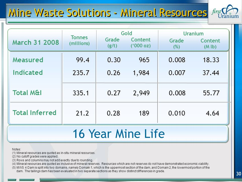 30 Indicated Notes: (1) Mineral resources are quoted as in-situ mineral resources.