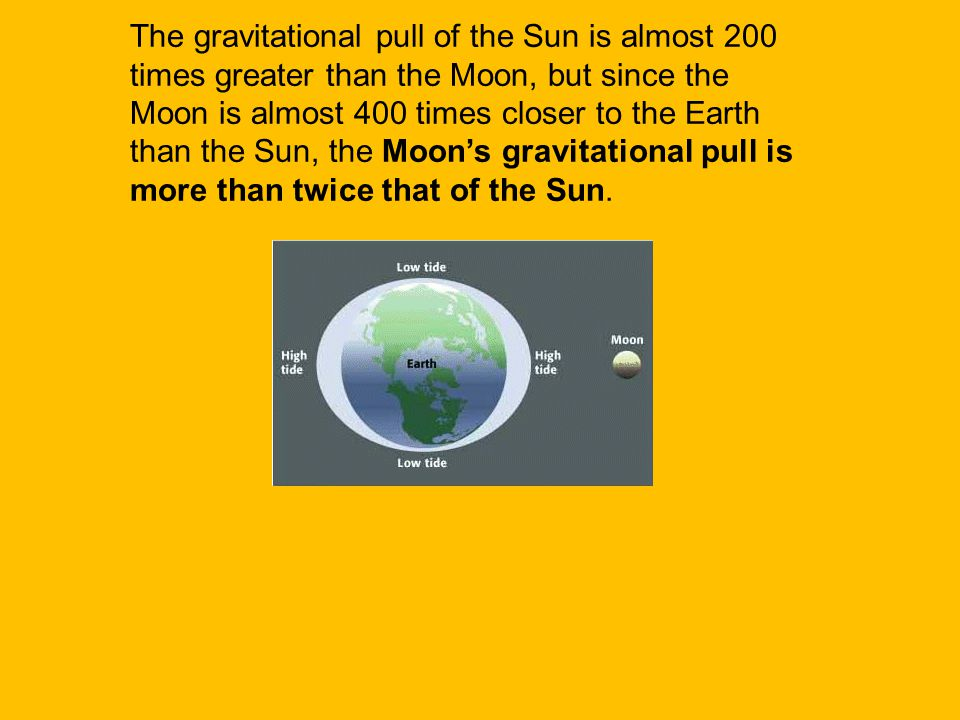 The gravitational pull of the Sun is almost 200 times greater than the Moon, but since the Moon is almost 400 times closer to the Earth than the Sun, the Moon's gravitational pull is more than twice that of the Sun.
