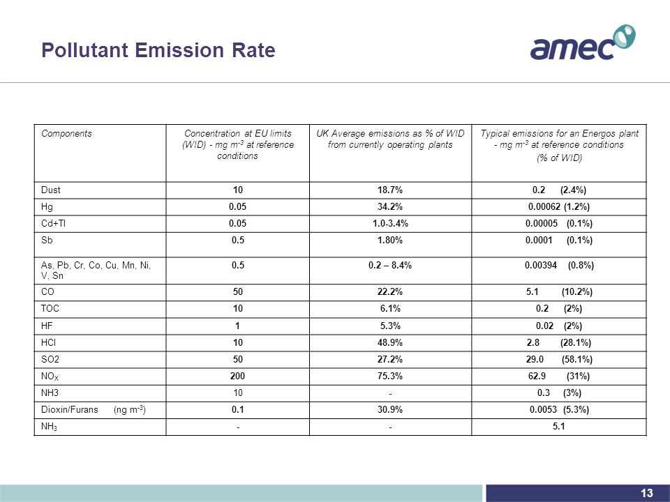 13 Pollutant Emission Rate ComponentsConcentration at EU limits (WID) - mg m -3 at reference conditions UK Average emissions as % of WID from currently operating plants Typical emissions for an Energos plant - mg m -3 at reference conditions (% of WID) Dust1018.7%0.2 (2.4%) Hg0.0534.2%0.00062 (1.2%) Cd+Tl0.051.0-3.4%0.00005 (0.1%) Sb0.51.80%0.0001 (0.1%) As, Pb, Cr, Co, Cu, Mn, Ni, V, Sn 0.50.2 – 8.4%0.00394 (0.8%) CO5022.2%5.1 (10.2%) TOC106.1%0.2 (2%) HF15.3%0.02 (2%) HCl1048.9%2.8 (28.1%) SO25027.2%29.0 (58.1%) NO X 20075.3%62.9 (31%) NH310-0.3 (3%) Dioxin/Furans (ng m -3 )0.130.9%0.0053 (5.3%) NH 3 --5.1