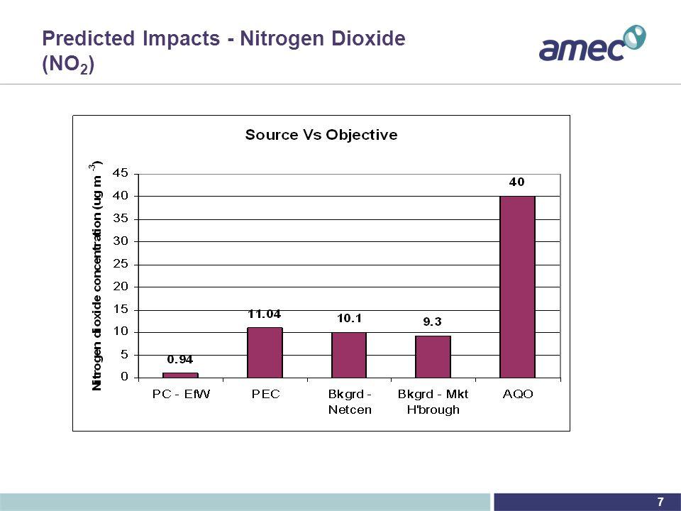 7 Predicted Impacts - Nitrogen Dioxide (NO 2 )