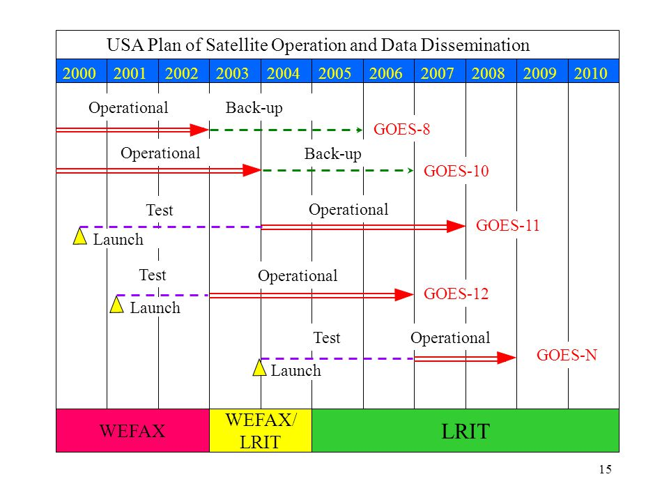 15 USA Plan of Satellite Operation and Data Dissemination 20002001200220032004200520062007200820092010 WEFAX/ LRIT GOES-8 Operational Back-up GOES-10