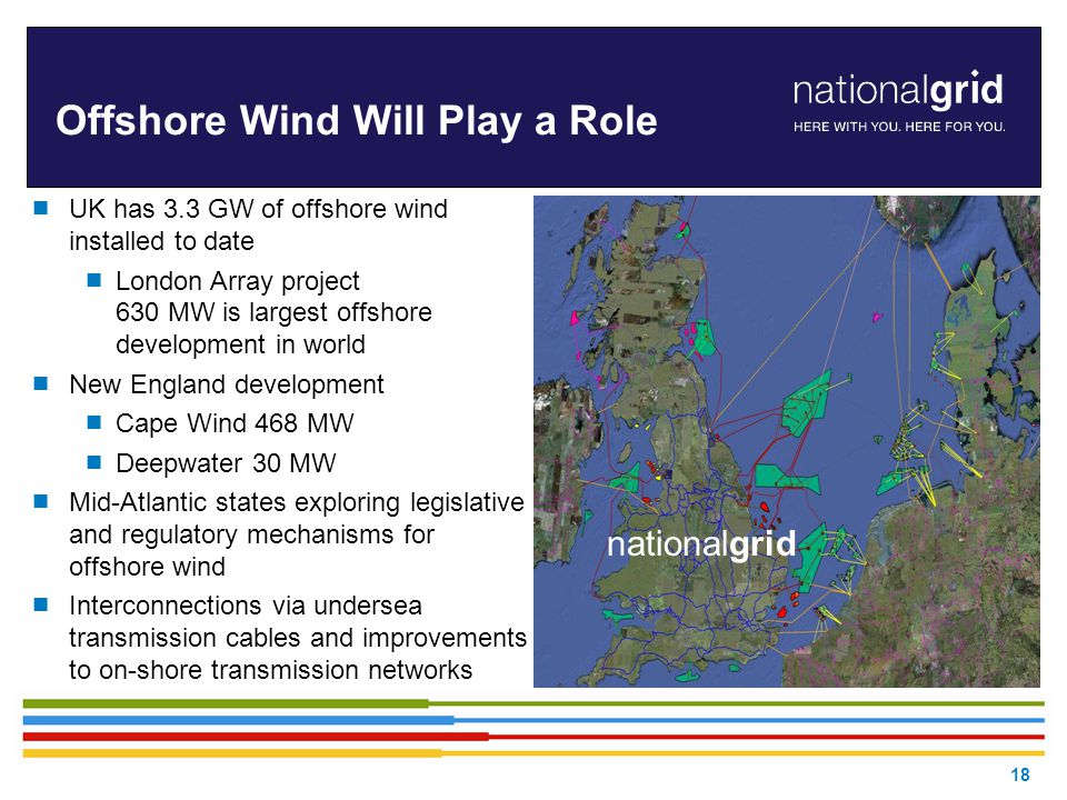 18 Offshore Wind Will Play a Role  UK has 3.3 GW of offshore wind installed to date  London Array project 630 MW is largest offshore development in world  New England development  Cape Wind 468 MW  Deepwater 30 MW  Mid-Atlantic states exploring legislative and regulatory mechanisms for offshore wind  Interconnections via undersea transmission cables and improvements to on-shore transmission networks nationalgrid