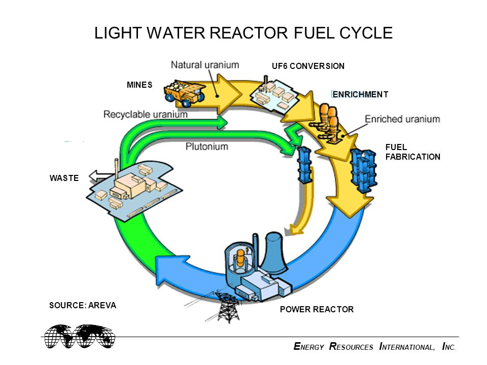 E NERGY R ESOURCES I NTERNATIONAL, I NC. LIGHT WATER REACTOR FUEL CYCLE ENRICHMENT POWER REACTOR FUEL FABRICATION WASTE MINES UF6 CONVERSION SOURCE: A