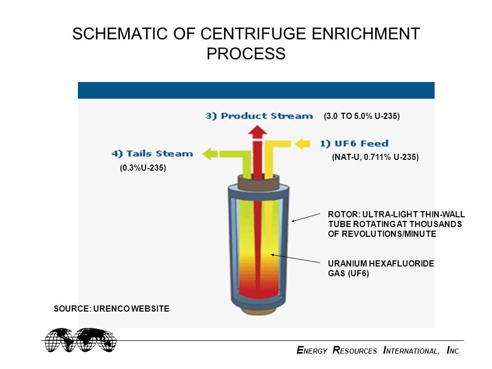 E NERGY R ESOURCES I NTERNATIONAL, I NC. SCHEMATIC OF CENTRIFUGE ENRICHMENT PROCESS SOURCE: URENCO WEBSITE (0.3%U-235) (NAT-U, 0.711% U-235) (3.0 TO 5