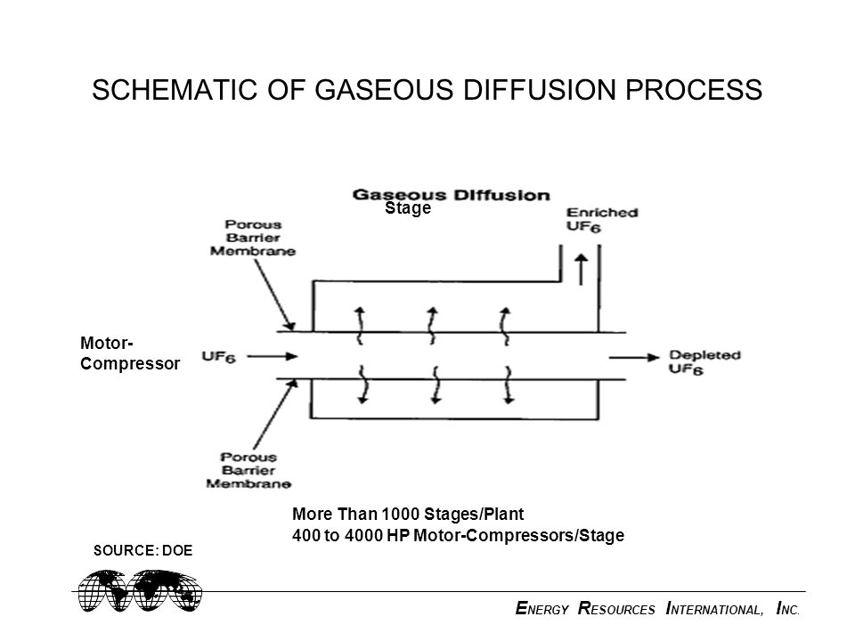 E NERGY R ESOURCES I NTERNATIONAL, I NC. SCHEMATIC OF GASEOUS DIFFUSION PROCESS Stage More Than 1000 Stages/Plant 400 to 4000 HP Motor-Compressors/Sta