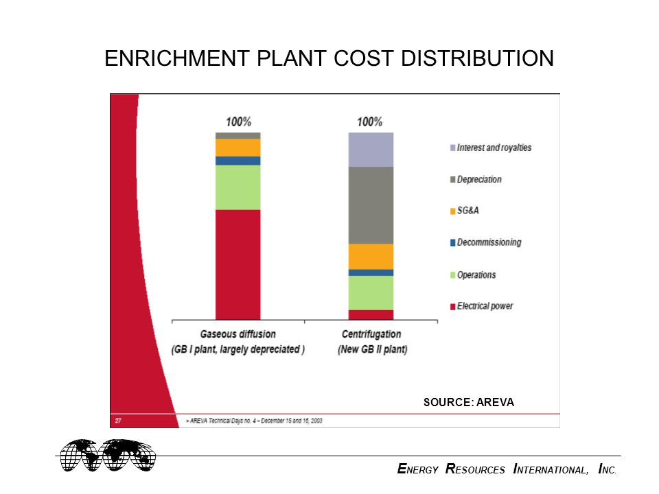 E NERGY R ESOURCES I NTERNATIONAL, I NC. ENRICHMENT PLANT COST DISTRIBUTION SOURCE: AREVA