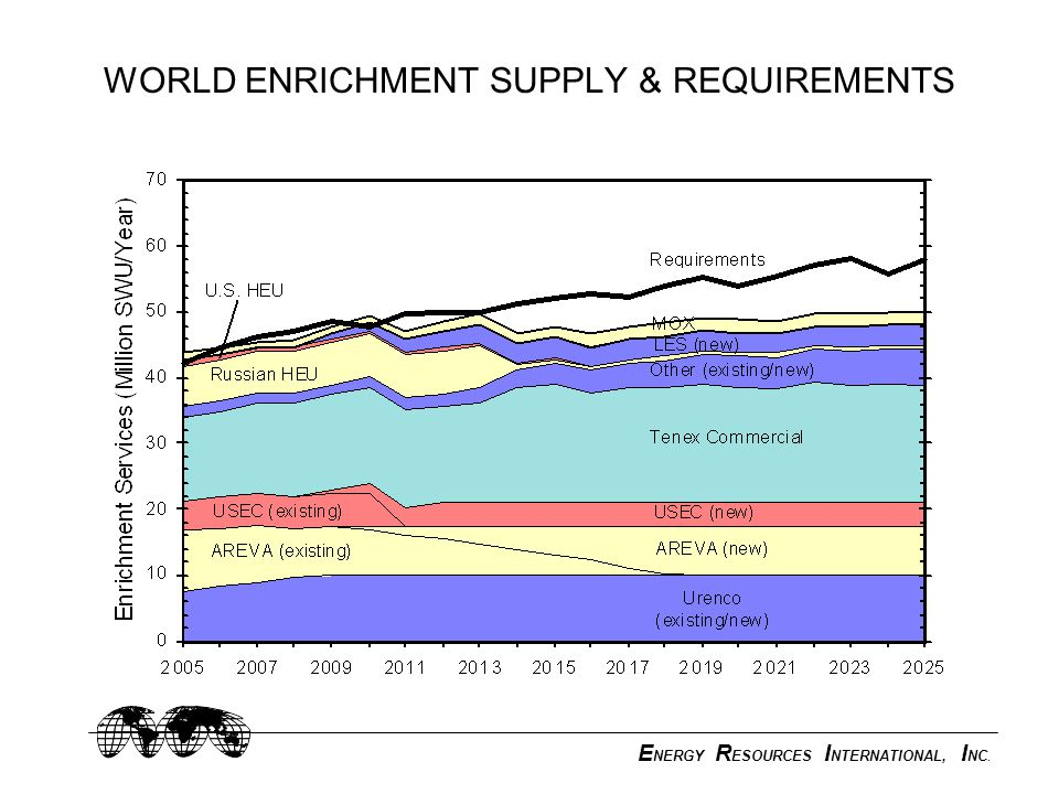 E NERGY R ESOURCES I NTERNATIONAL, I NC. WORLD ENRICHMENT SUPPLY & REQUIREMENTS