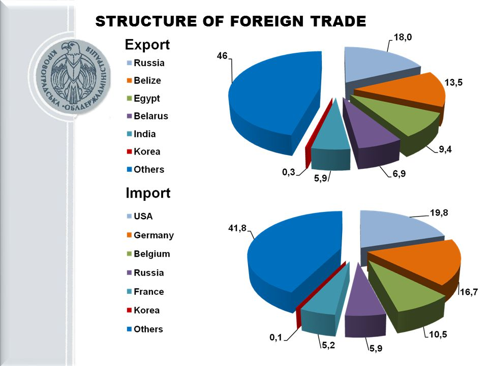 STRUCTURE OF FOREIGN TRADE