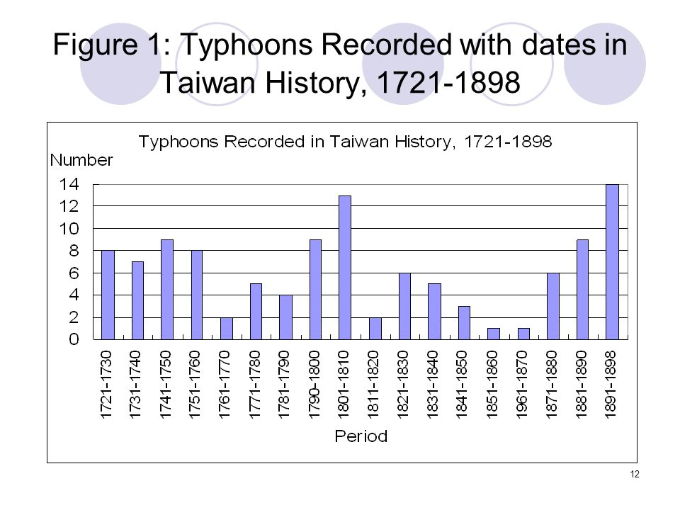 12 Figure 1: Typhoons Recorded with dates in Taiwan History, 1721-1898