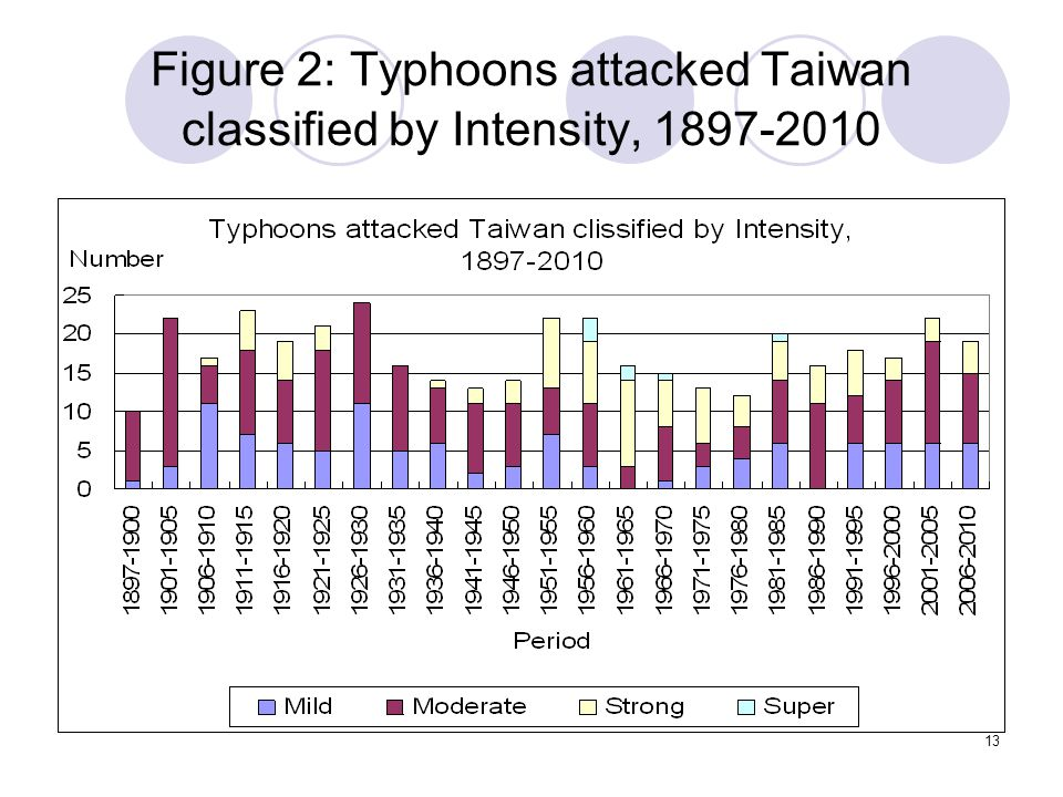 13 Figure 2: Typhoons attacked Taiwan classified by Intensity, 1897-2010